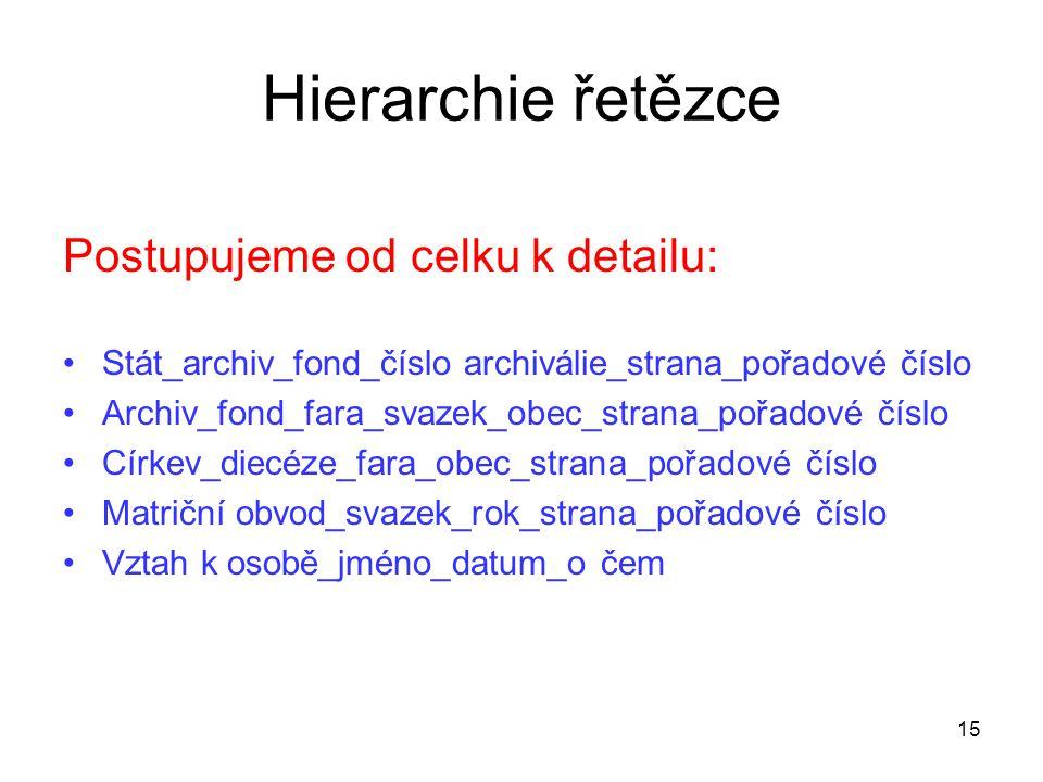Hierarchie řetězce Postupujeme od celku k detailu: Stát_archiv_fond_číslo archiválie_strana_pořadové číslo Archiv_fond_fara_svazek_obec_strana_pořadov