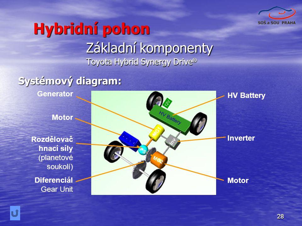 28 Základní komponenty Toyota Hybrid Synergy Drive ® Systémový diagram: Generator Motor Diferenciál Gear Unit HV Battery Inverter Motor Rozdělovač hnací síly (planetové soukolí) HV Battery MG1 MG2 Engine Inv PS 12V Hybridní pohon