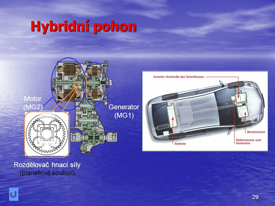 29 Rozdělovač hnací síly (planetové soukolí) MG1 MG2 Engine Motor (MG2) Generator (MG1) Hybridní pohon