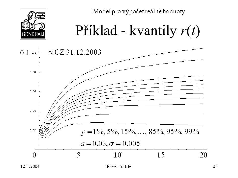 12.3.2004Pavel Finfrle25 Model pro výpočet reálné hodnoty Příklad - kvantily r(t)