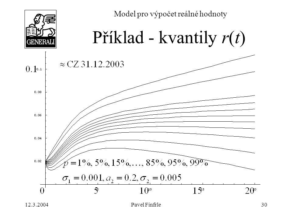 12.3.2004Pavel Finfrle30 Model pro výpočet reálné hodnoty Příklad - kvantily r(t)