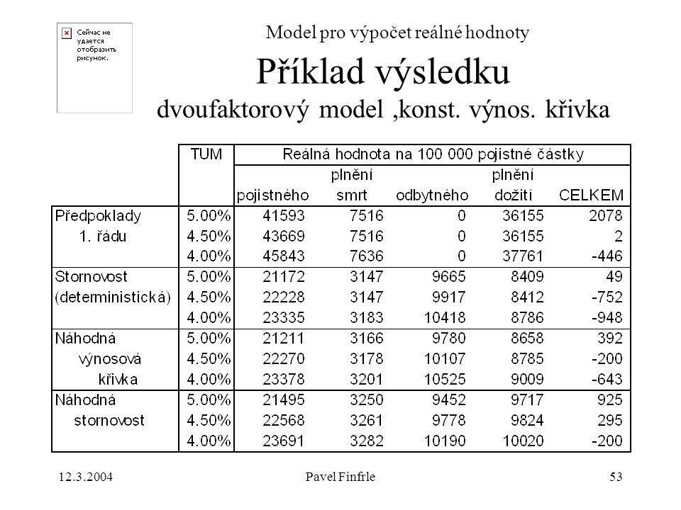 12.3.2004Pavel Finfrle53 Model pro výpočet reálné hodnoty Příklad výsledku dvoufaktorový model,konst. výnos. křivka