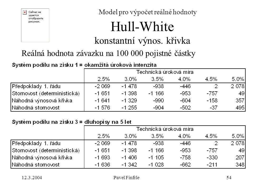 12.3.2004Pavel Finfrle54 Model pro výpočet reálné hodnoty Reálná hodnota závazku na 100 000 pojistné částky Hull-White konstantní výnos. křivka
