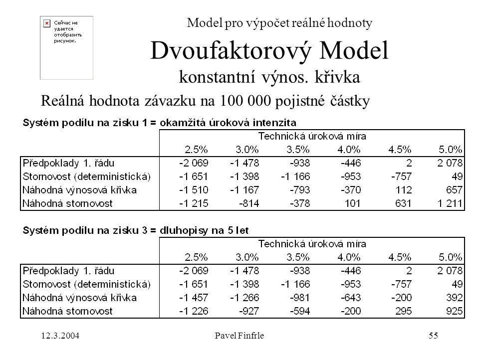 12.3.2004Pavel Finfrle55 Model pro výpočet reálné hodnoty Reálná hodnota závazku na 100 000 pojistné částky Dvoufaktorový Model konstantní výnos. křiv
