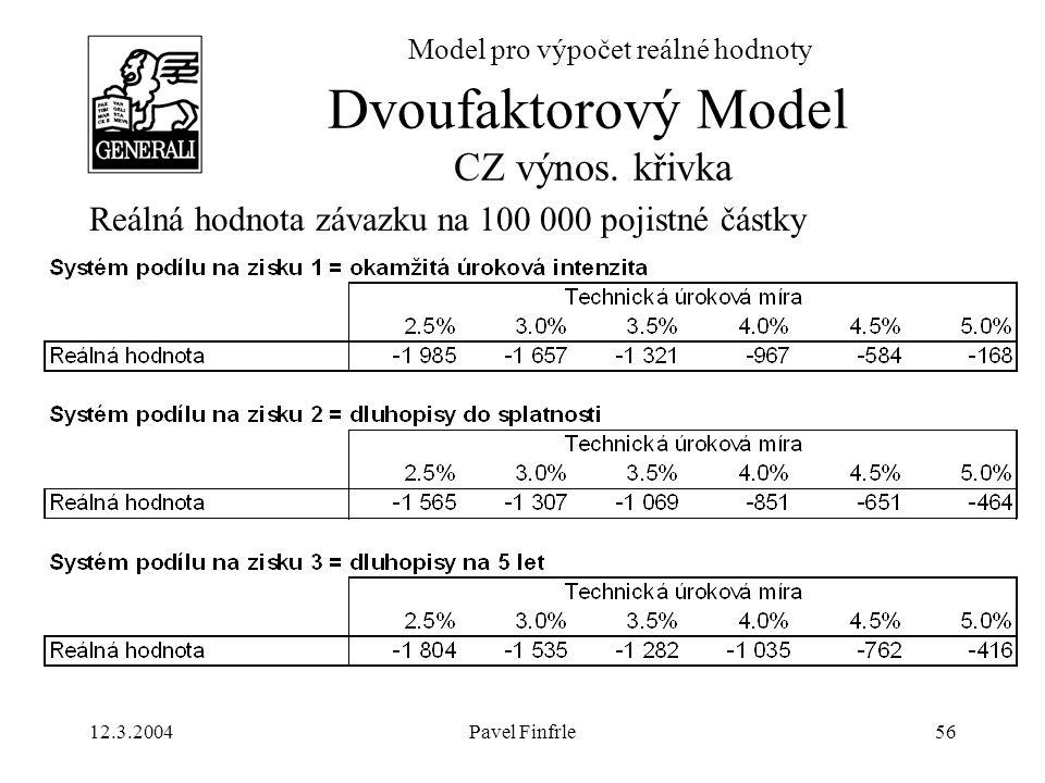 12.3.2004Pavel Finfrle56 Model pro výpočet reálné hodnoty Reálná hodnota závazku na 100 000 pojistné částky Dvoufaktorový Model CZ výnos. křivka