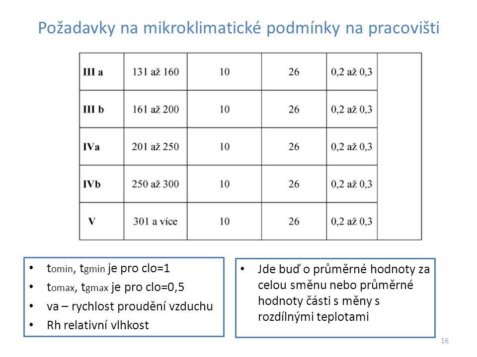 Požadavky na mikroklimatické podmínky na pracovišti t omin, t gmin je pro clo=1 t omax, t gmax je pro clo=0,5 va – rychlost proudění vzduchu Rh relati