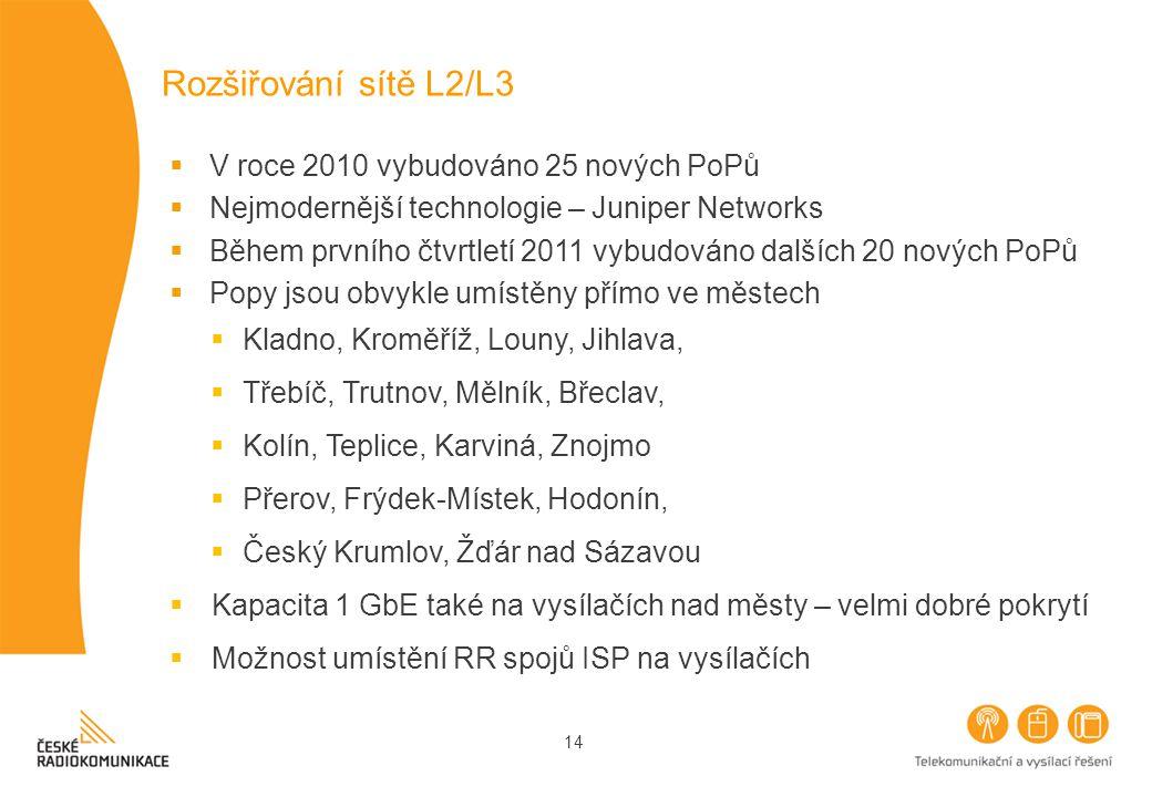 14 Rozšiřování sítě L2/L3  V roce 2010 vybudováno 25 nových PoPů  Nejmodernější technologie – Juniper Networks  Během prvního čtvrtletí 2011 vybudováno dalších 20 nových PoPů  Popy jsou obvykle umístěny přímo ve městech  Kladno, Kroměříž, Louny, Jihlava,  Třebíč, Trutnov, Mělník, Břeclav,  Kolín, Teplice, Karviná, Znojmo  Přerov, Frýdek-Místek, Hodonín,  Český Krumlov, Žďár nad Sázavou  Kapacita 1 GbE také na vysílačích nad městy – velmi dobré pokrytí  Možnost umístění RR spojů ISP na vysílačích