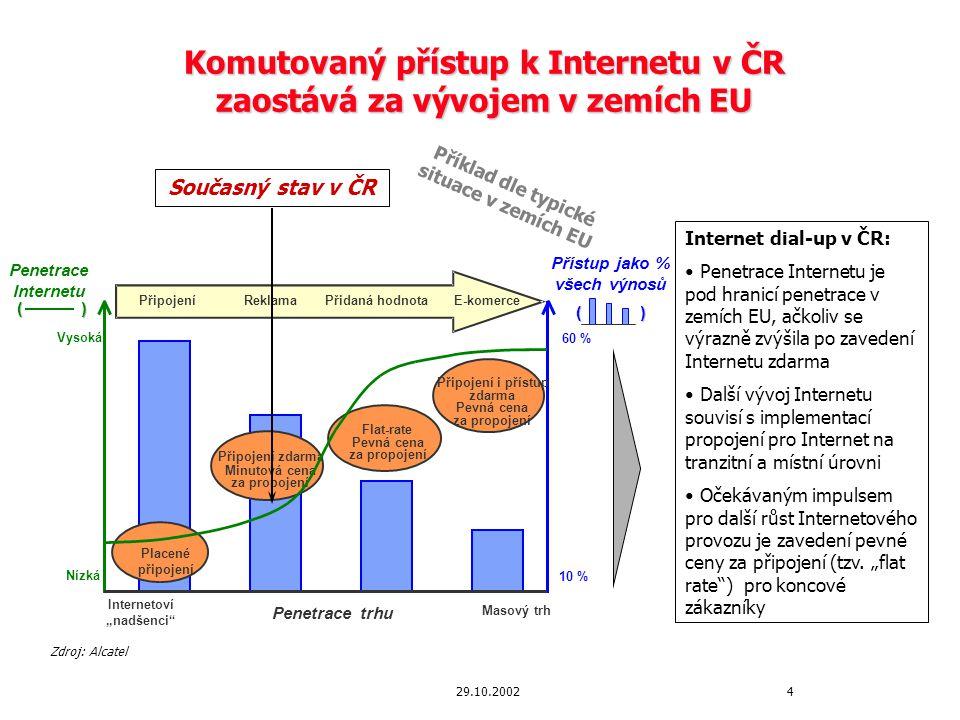 29.10.2002 Očekávaný vývoj komutovaného přístupu k Internetu (Internet dial-up) Vývoj z pohledu alternativních provozovatelů a ISP