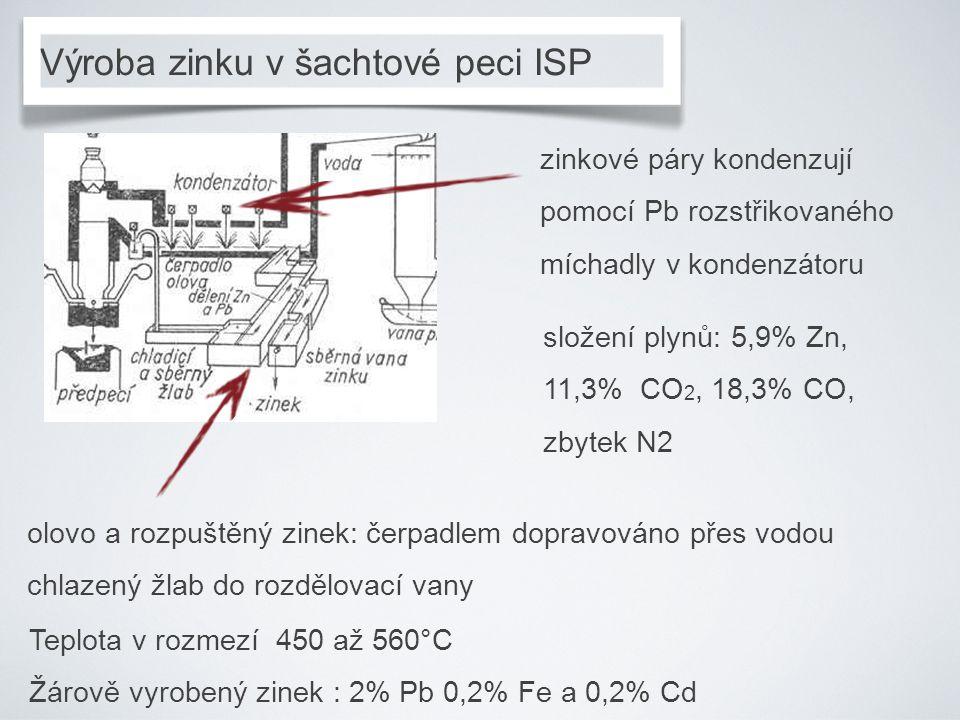 Výroba zinku v šachtové peci ISP zinkové páry kondenzují pomocí Pb rozstřikovaného míchadly v kondenzátoru složení plynů: 5,9% Zn, 11,3% CO 2, 18,3% C
