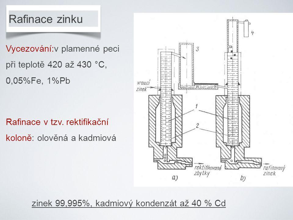 Rafinace zinku Vycezování:v plamenné peci při teplotě 420 až 430 °C, 0,05%Fe, 1%Pb Rafinace v tzv. rektifikační koloně: olověná a kadmiová zinek 99,99
