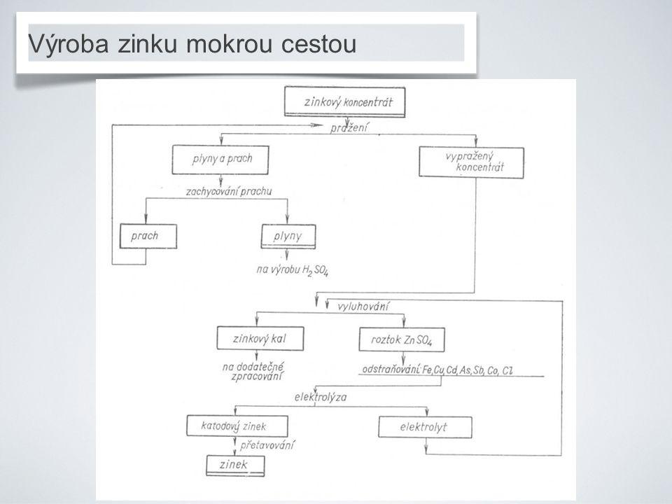Výroba zinku mokrou cestou