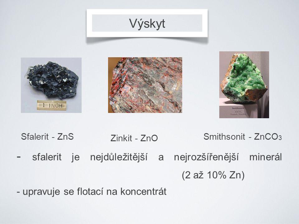 Výskyt Sfalerit - ZnS Zinkit - ZnO Smithsonit - ZnCO 3 - sfalerit je nejdůležitější a nejrozšířenější minerál (2 až 10% Zn) - upravuje se flotací na k