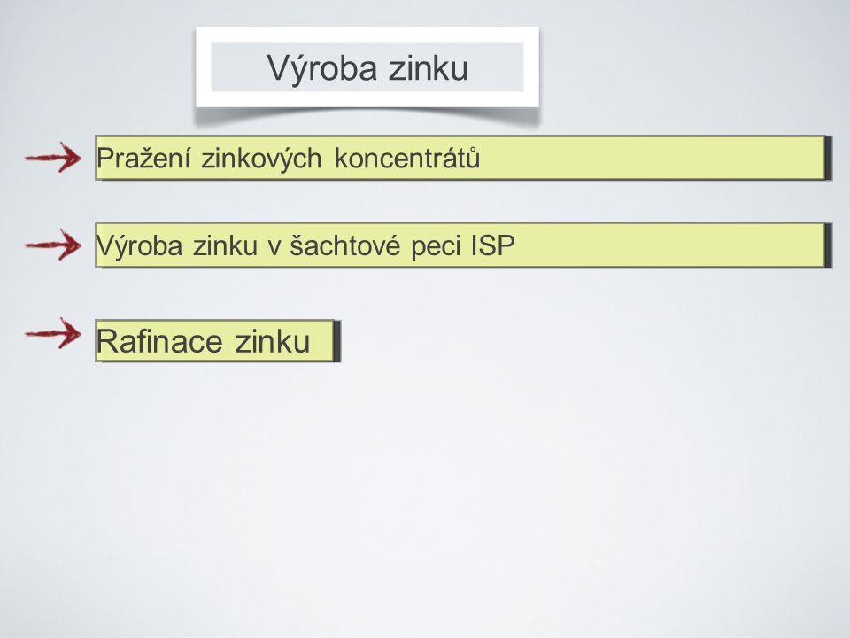 Výroba zinku Pražení zinkových koncentrátůVýroba zinku v šachtové peci ISP Rafinace zinku Rafinace zinku