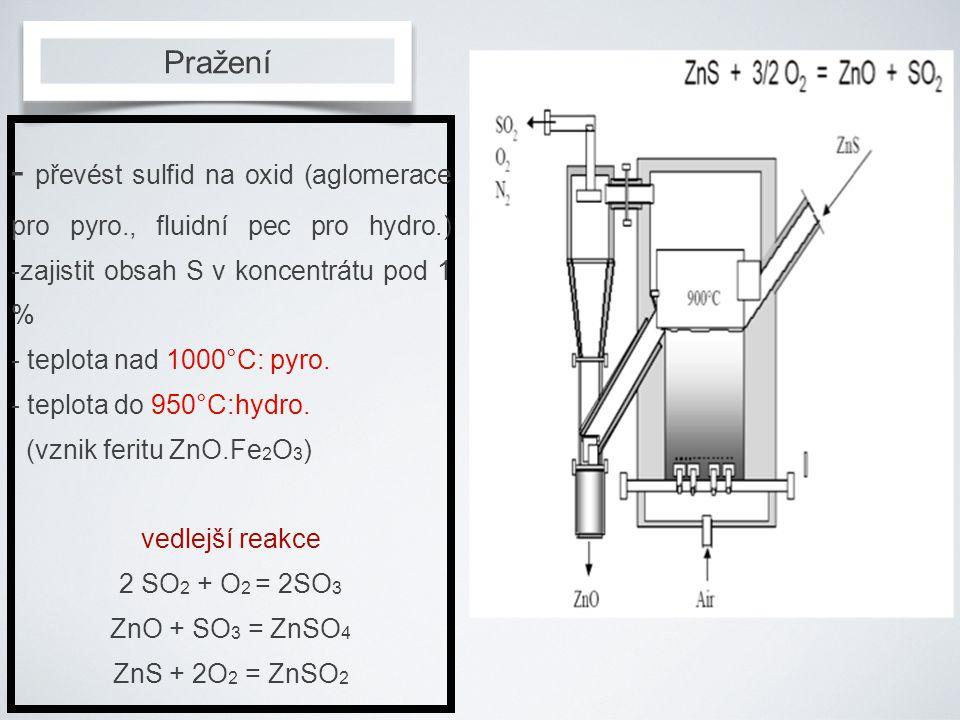 Pražení - převést sulfid na oxid (aglomerace pro pyro., fluidní pec pro hydro.) -zajistit obsah S v koncentrátu pod 1 % - teplota nad 1000°C: pyro. -