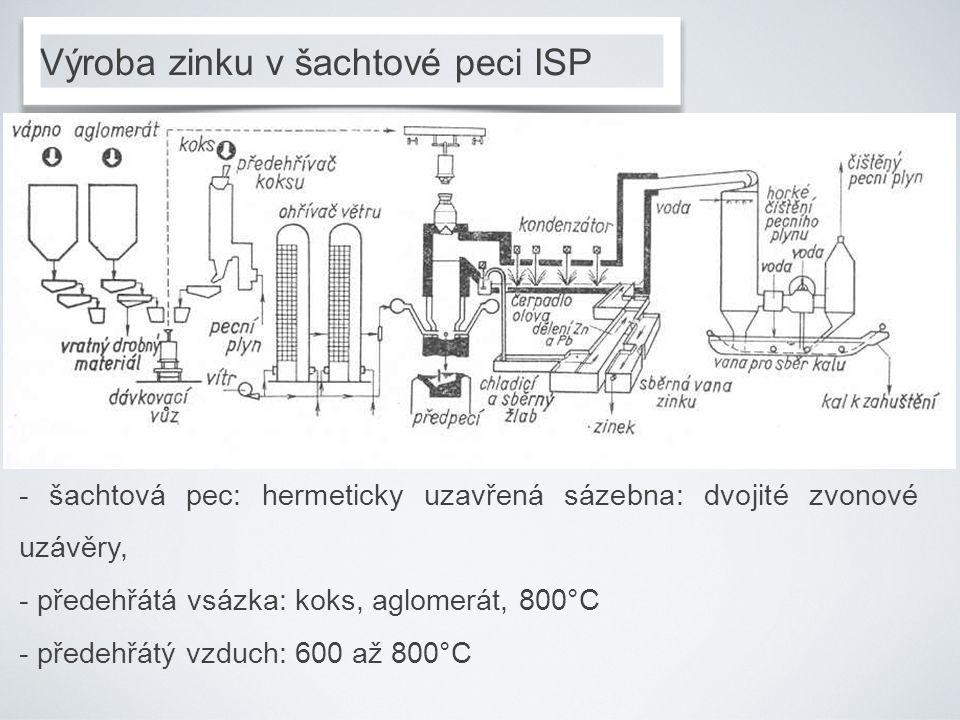 Výroba zinku v šachtové peci ISP - šachtová pec: hermeticky uzavřená sázebna: dvojité zvonové uzávěry, - předehřátá vsázka: koks, aglomerát, 800°C - p