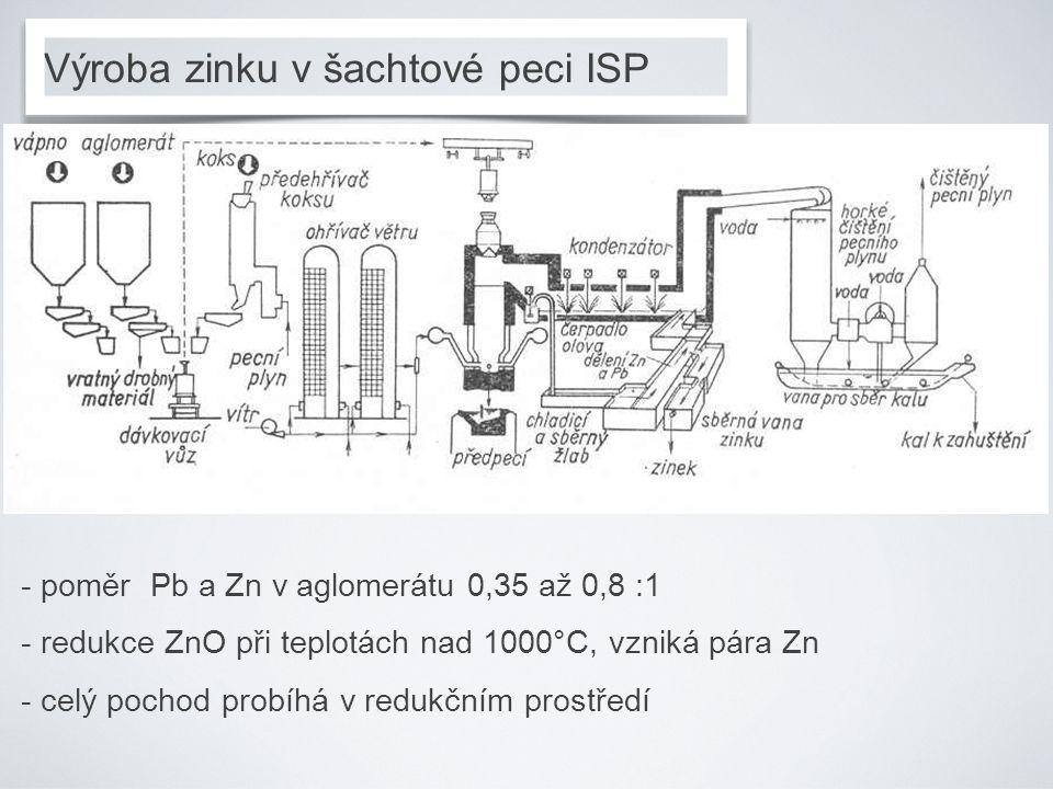 Výroba zinku v šachtové peci ISP - poměr Pb a Zn v aglomerátu 0,35 až 0,8 :1 - redukce ZnO při teplotách nad 1000°C, vzniká pára Zn - celý pochod prob