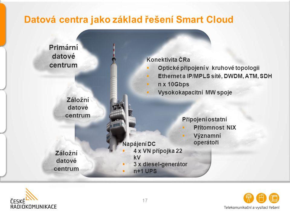 Datová centra jako základ řešení Smart Cloud Primární datové centrum Konektivita ČRa  Optické připojení v kruhové topologii  Ethernet a IP/MPLS sítě