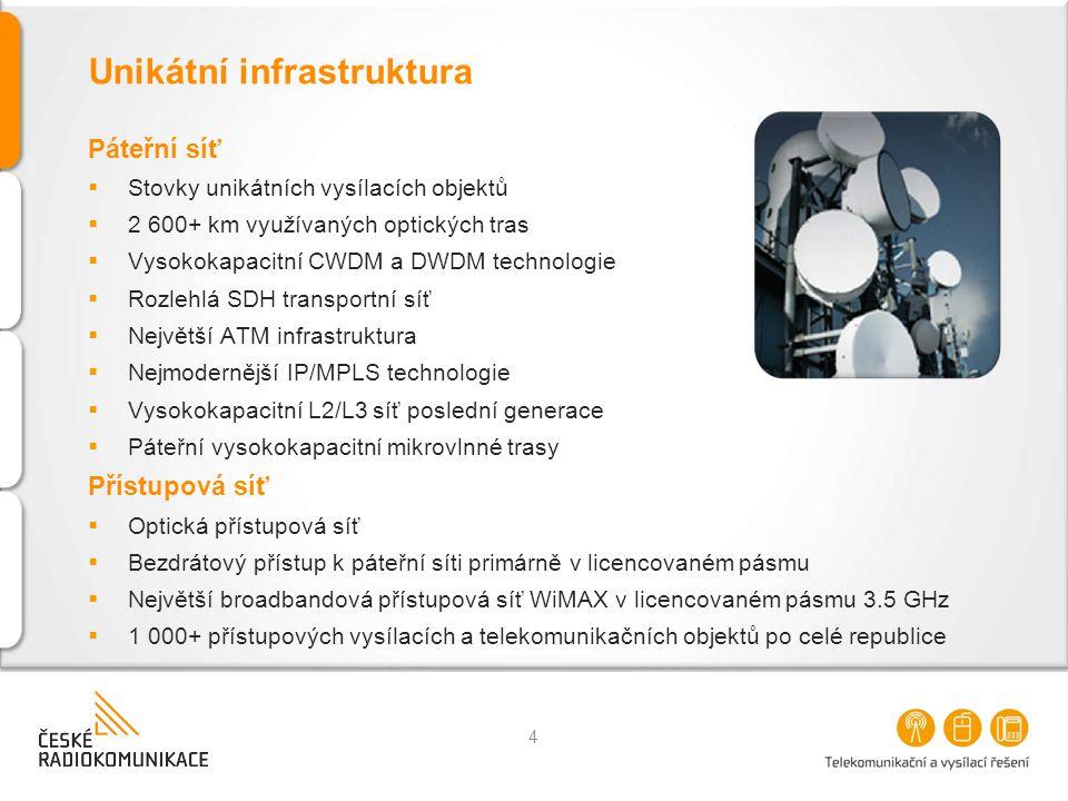 Unikátní infrastruktura Páteřní síť  Stovky unikátních vysílacích objektů  2 600+ km využívaných optických tras  Vysokokapacitní CWDM a DWDM techno