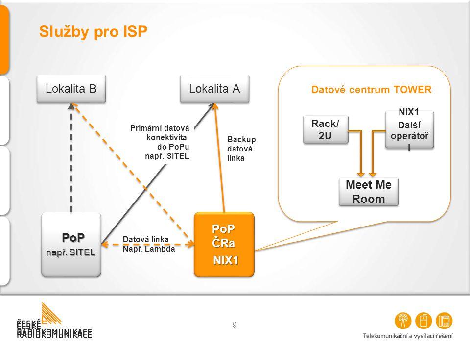 Datové centrum TOWER Datové centrum TOWER Služby pro ISP PoP např. SITEL PoP PoP ČRa NIX1 NIX1 Primární datová konektivita do PoPu např. SITEL Backup