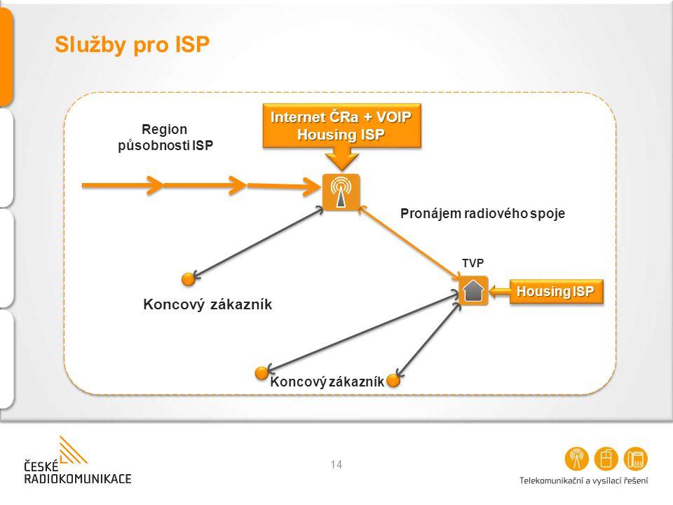 Služby pro ISP Internet ČRa + VOIP Housing ISP Internet ČRa + VOIP Housing ISP Koncový zákazník Housing ISP Koncový zákazník Pronájem radiového spoje