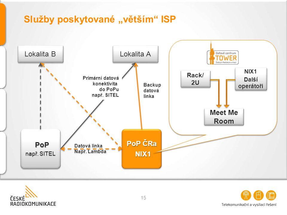 """Služby poskytované """"větším"""" ISP 15 Lokalita B PoP např. SITEL PoP PoP ČRa NIX1 NIX1 Lokalita A Primární datová konektivita do PoPu např. SITEL Backup"""