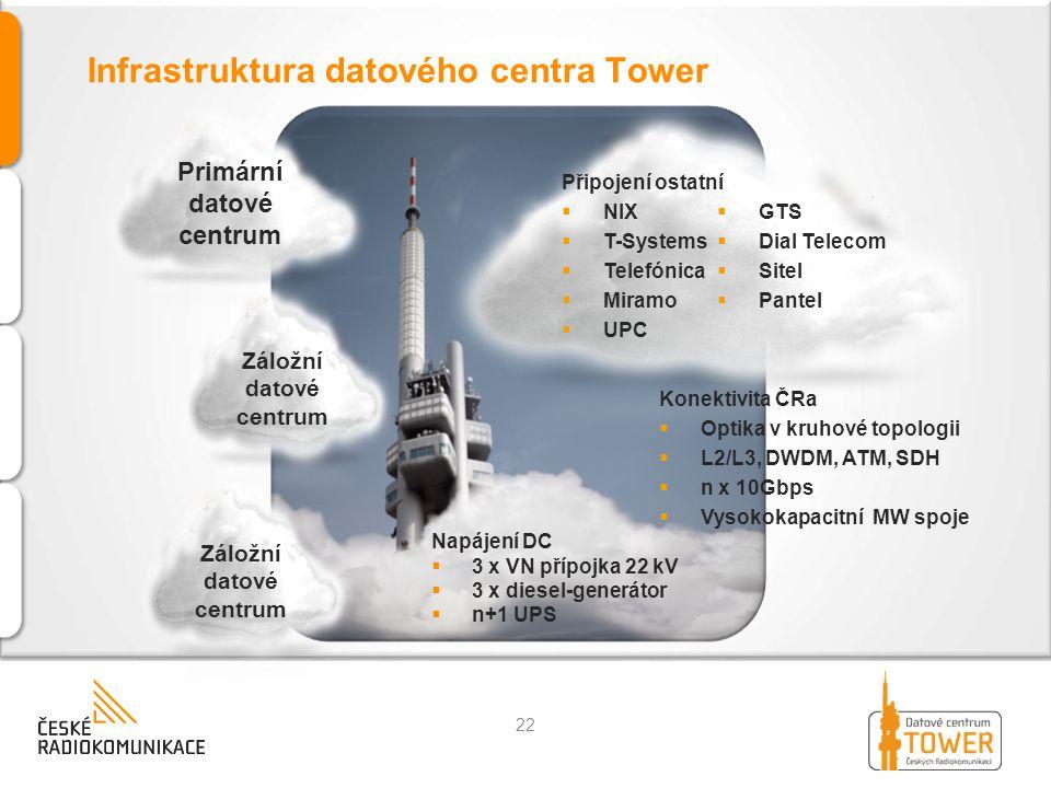 Infrastruktura datového centra Tower Primární datové centrum Konektivita ČRa  Optika v kruhové topologii  L2/L3, DWDM, ATM, SDH  n x 10Gbps  Vysok
