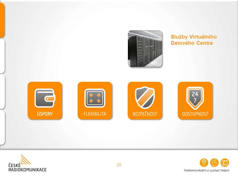 25 Služby Virtuálního Datového Centra