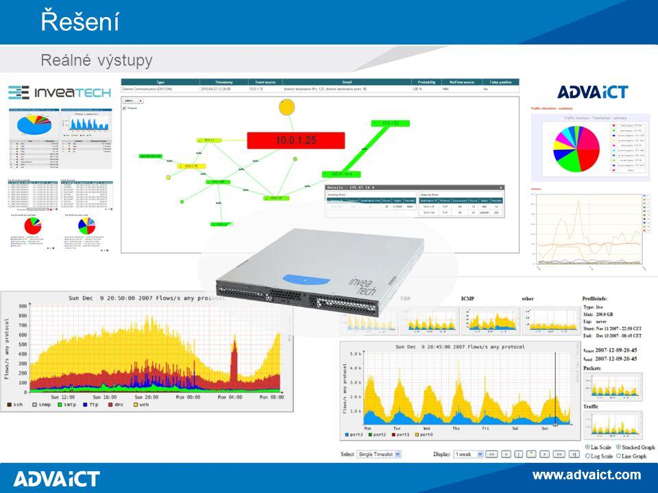 www.advaict.com Praktický příklad (bezpečnost) Internet (ISP) SPAM Varování ? NBA SPAMMER