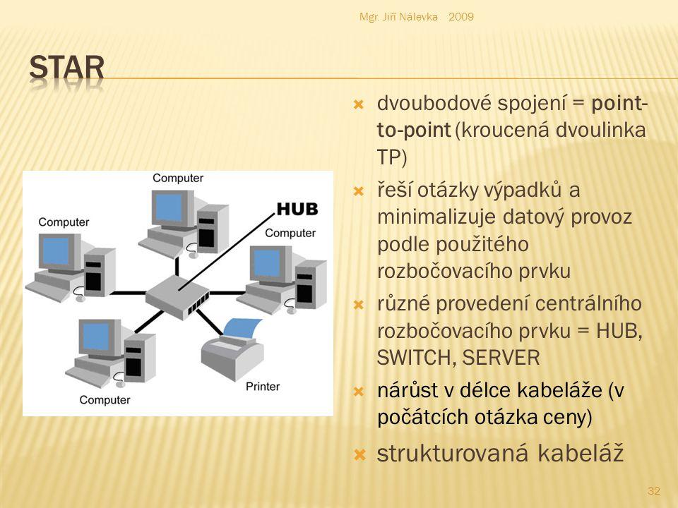  dvoubodové spojení = point- to-point (kroucená dvoulinka TP)  řeší otázky výpadků a minimalizuje datový provoz podle použitého rozbočovacího prvku  různé provedení centrálního rozbočovacího prvku = HUB, SWITCH, SERVER  nárůst v délce kabeláže (v počátcích otázka ceny)  strukturovaná kabeláž Mgr.