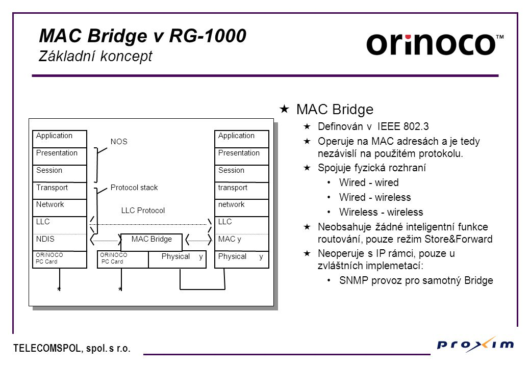 TELECOMSPOL, spol. s r.o. MAC Bridge v RG-1000 Základní koncept Application Presentation Session Transport Network LLC NDIS ORiNOCO PC Card Applicatio