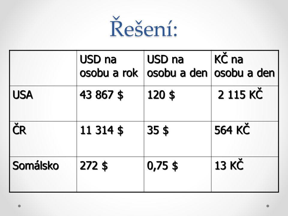 Řešení: USD na osobu a rok USD na osobu a den KČ na osobu a den USA 43 867 $ 120 $ 2 115 KČ 2 115 KČ ČR 11 314 $ 35 $ 564 KČ Somálsko 272 $ 0,75 $ 13