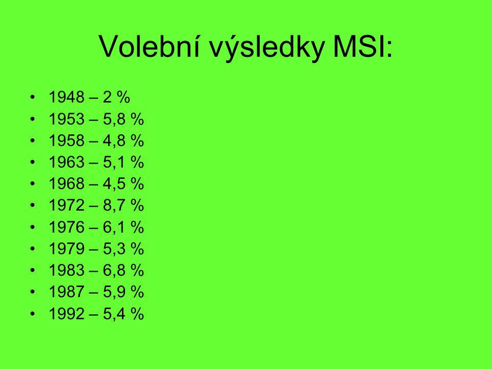 Volební výsledky MSI: 1948 – 2 % 1953 – 5,8 % 1958 – 4,8 % 1963 – 5,1 % 1968 – 4,5 % 1972 – 8,7 % 1976 – 6,1 % 1979 – 5,3 % 1983 – 6,8 % 1987 – 5,9 %
