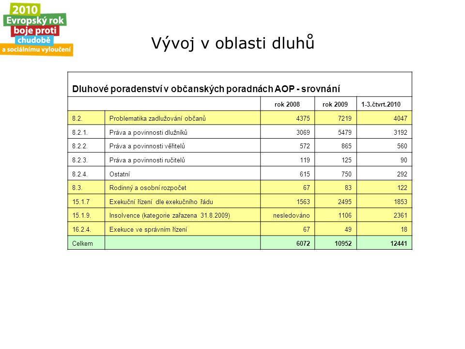 Vývoj v oblasti dluhů Dluhové poradenství v občanských poradnách AOP - srovnání rok 2008rok 20091-3.čtvrt.2010 8.2.Problematika zadlužování občanů4375