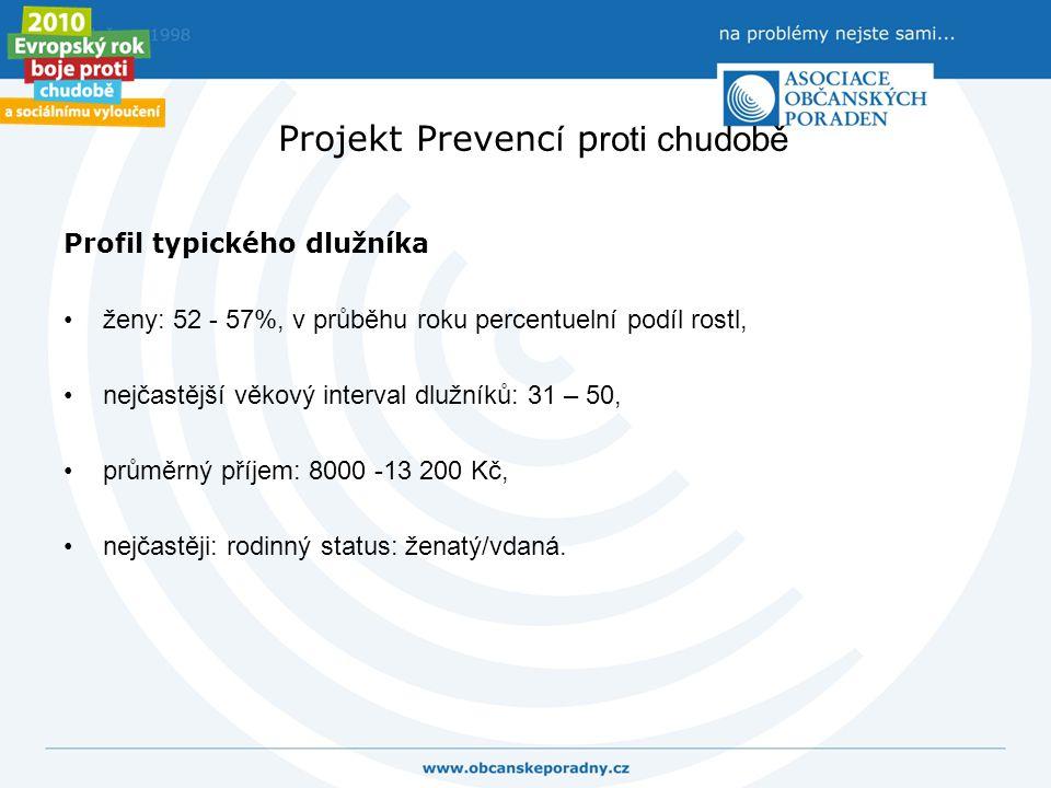 Projekt Prevenc í p roti chudobě Profil typického dlužníka ženy: 52 - 57%, v průběhu roku percentuelní podíl rostl, nejčastější věkový interval dlužní