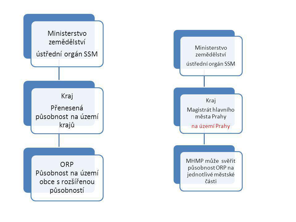 Ministerstvo zemědělství ústřední orgán SSM Kraj Přenesená působnost na území krajů ORP Působnost na území obce s rozšířenou působností Ministerstvo z