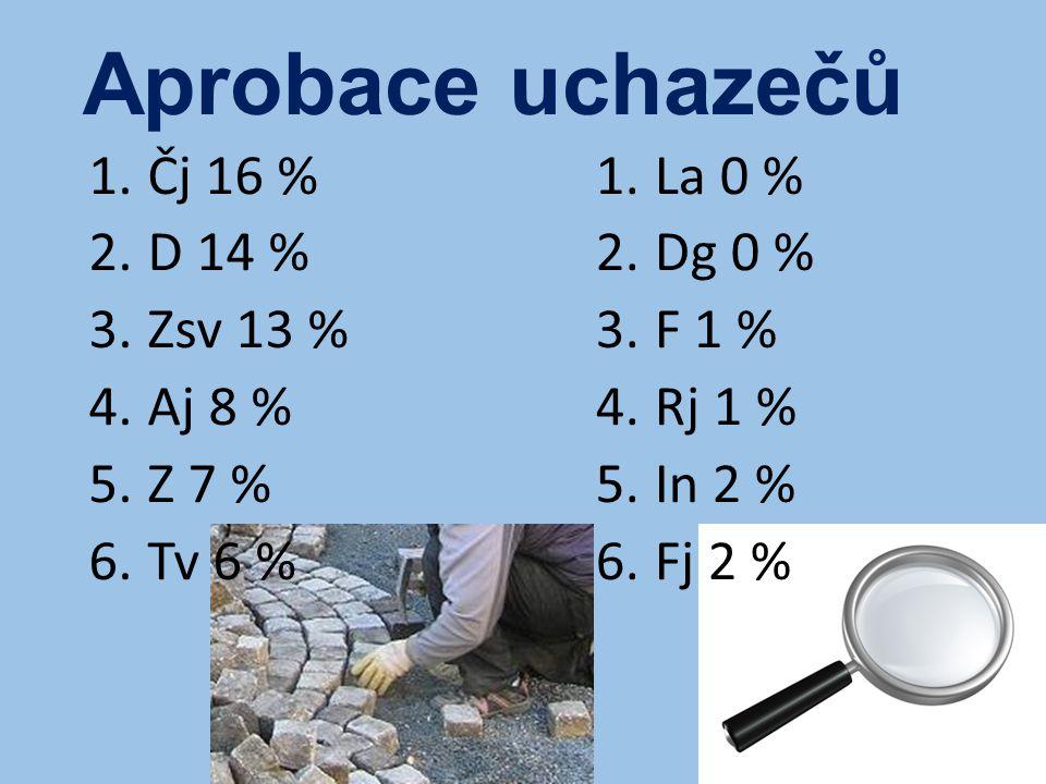 Aprobace uchazečů 1.Čj 16 % 2.D 14 % 3.Zsv 13 % 4.Aj 8 % 5.Z 7 % 6.Tv 6 % 1.La 0 % 2.Dg 0 % 3.F 1 % 4.Rj 1 % 5.In 2 % 6.Fj 2 %