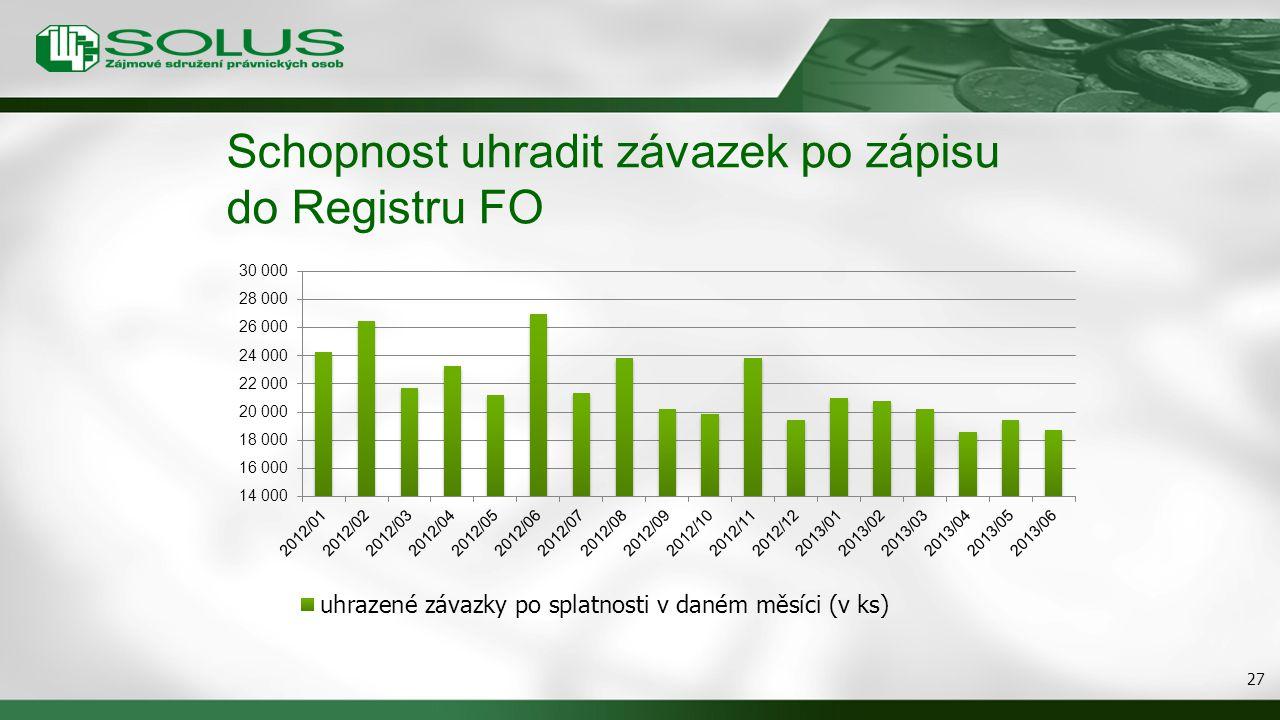 Schopnost uhradit závazek po zápisu do Registru FO 27