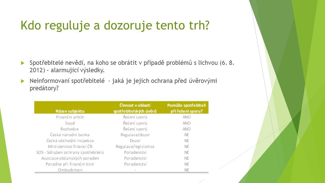 Kdo reguluje a dozoruje tento trh?  Spotřebitelé nevědí, na koho se obrátit v případě problémů s lichvou (6. 8. 2012) – alarmující výsledky.  Neinfo