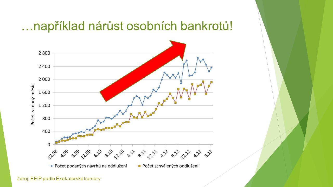 …například nárůst osobních bankrotů! Zdroj: EEIP podle Exekutorské komory