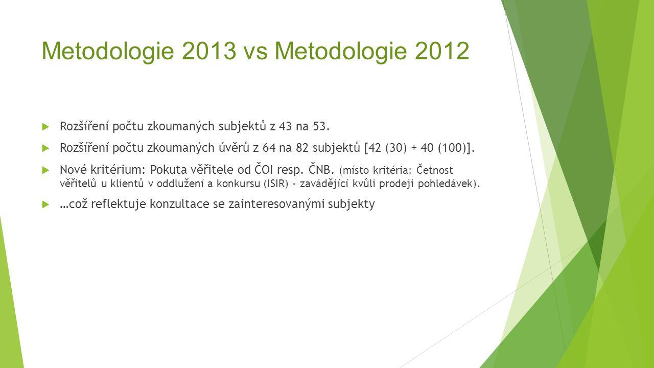 Metodologie 2013 vs Metodologie 2012  Rozšíření počtu zkoumaných subjektů z 43 na 53.  Rozšíření počtu zkoumaných úvěrů z 64 na 82 subjektů [42 (30)