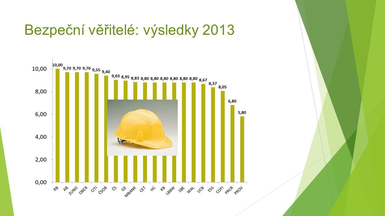Bezpeční věřitelé: výsledky 2013
