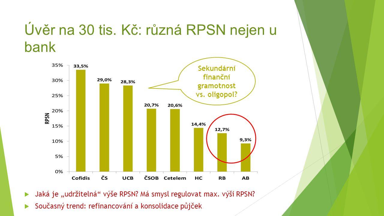 """Úvěr na 30 tis. Kč: různá RPSN nejen u bank Sekundární finanční gramotnost vs. oligopol?  Jaká je """"udržitelná"""" výše RPSN? Má smysl regulovat max. výš"""