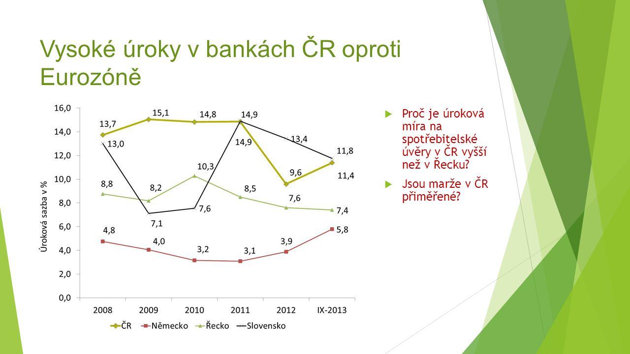 Vysoké úroky v bankách ČR oproti Eurozóně  Proč je úroková míra na spotřebitelské úvěry v ČR vyšší než v Řecku?  Jsou marže v ČR přiměřené?