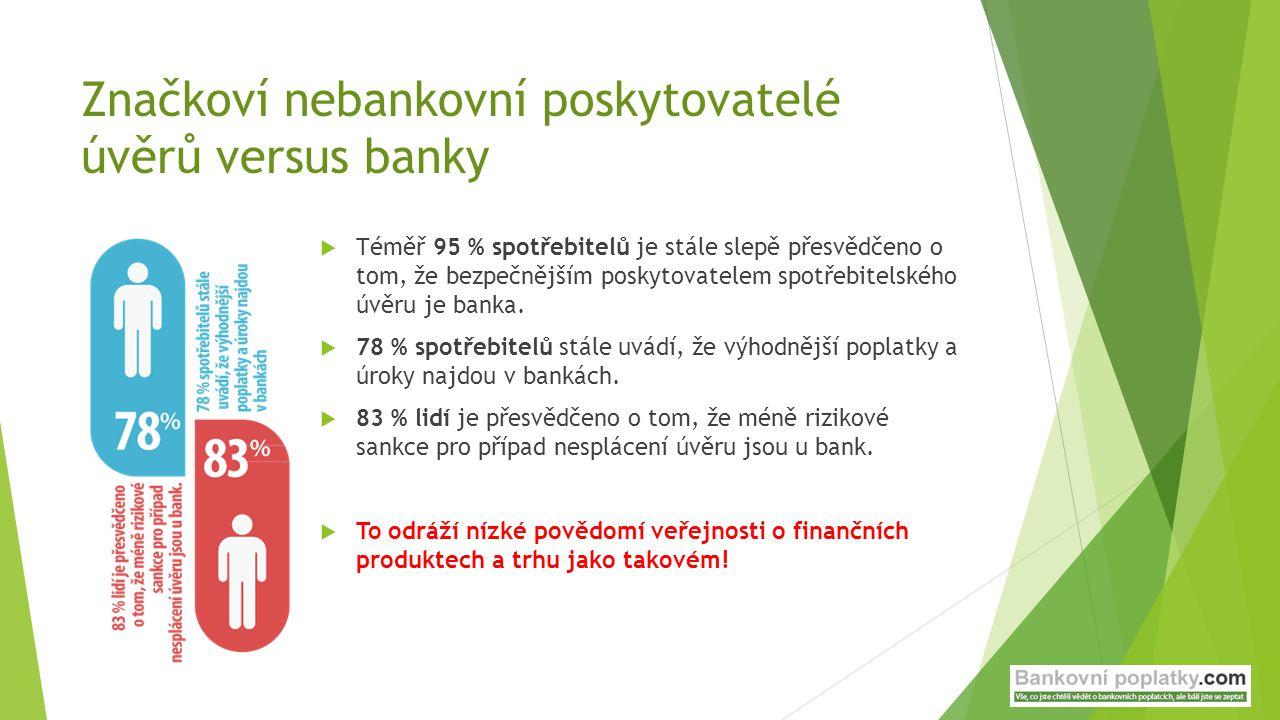 Značkoví nebankovní poskytovatelé úvěrů versus banky  Téměř 95 % spotřebitelů je stále slepě přesvědčeno o tom, že bezpečnějším poskytovatelem spotře