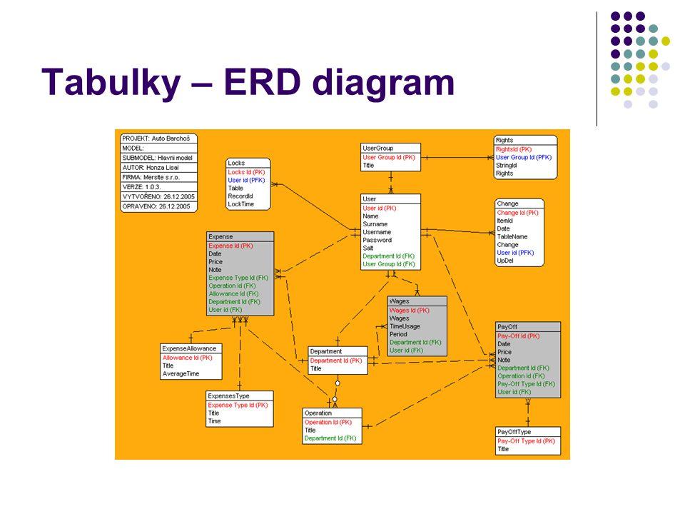 Tabulky – ERD diagram