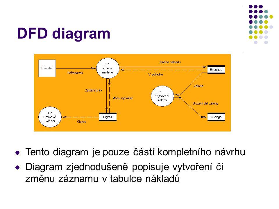 DFD diagram Tento diagram je pouze částí kompletního návrhu Diagram zjednodušeně popisuje vytvoření či změnu záznamu v tabulce nákladů