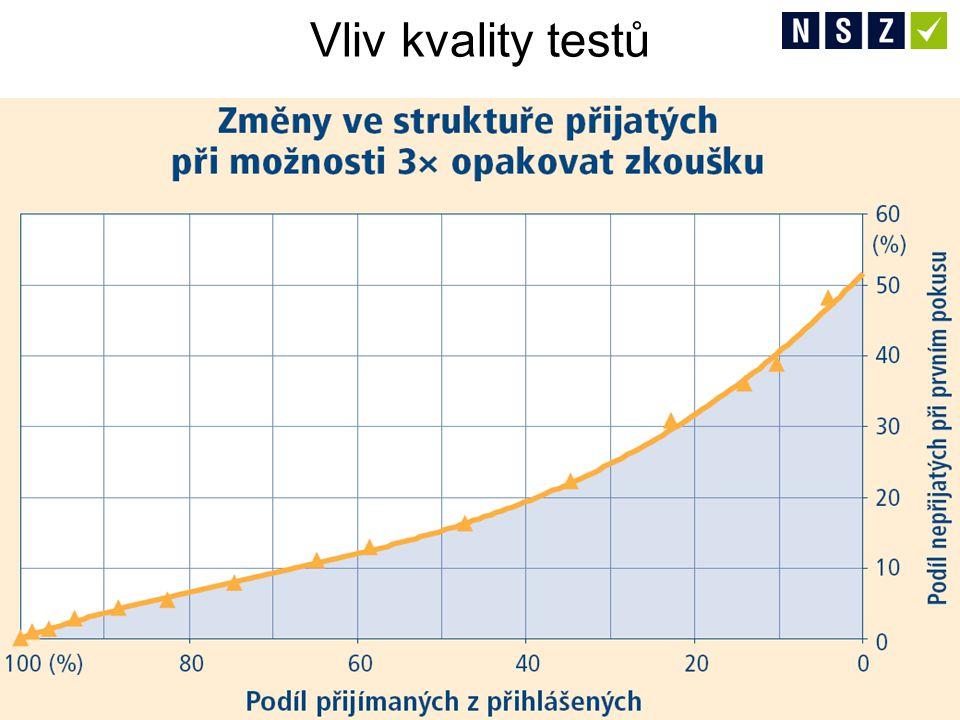 Vliv kvality testů