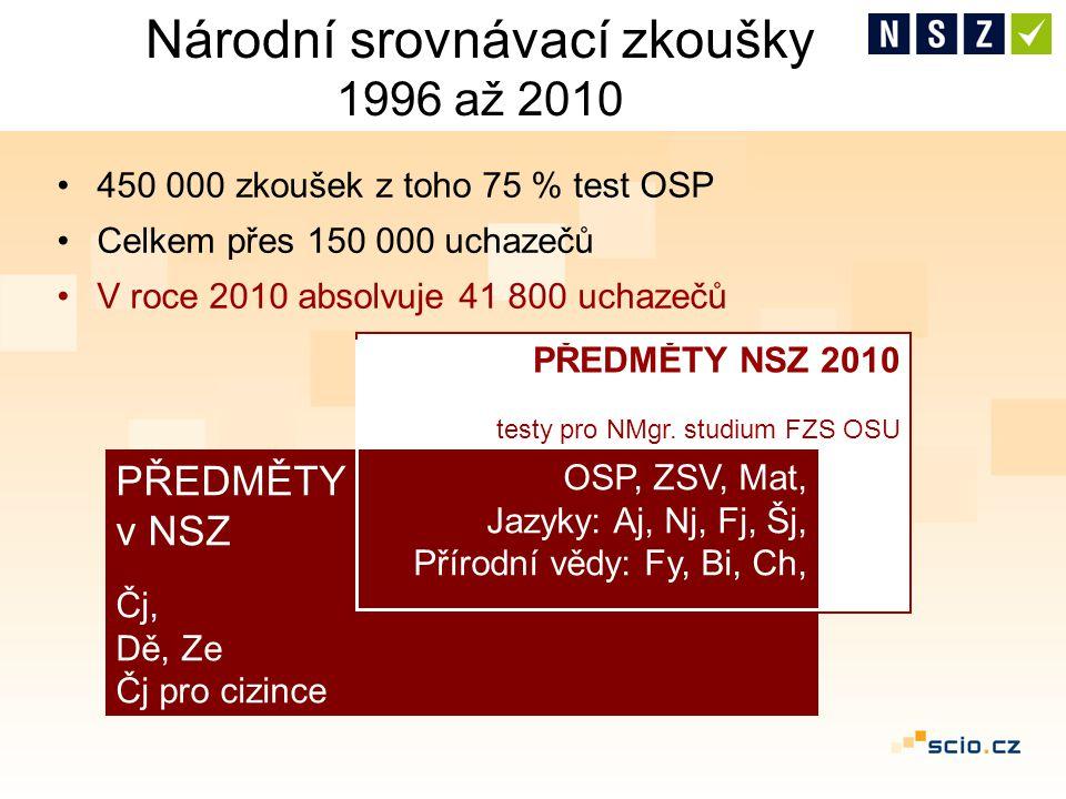 PŘEDMĚTY NSZ 2010 testy pro NMgr. studium FZS OSU Národní srovnávací zkoušky 1996 až 2010 450 000 zkoušek z toho 75 % test OSP Celkem přes 150 000 uch