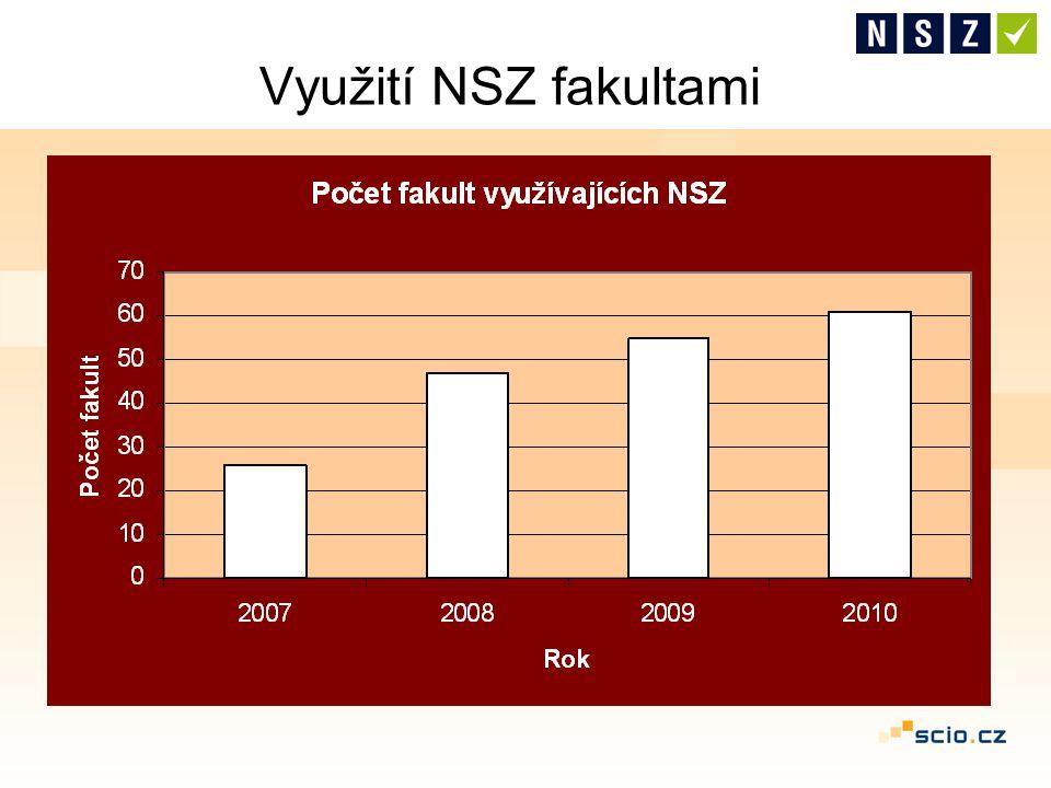 Do roku 2006 cca 10 přihlíží, FSS rovnocenné 2007 - 28 fakult využívá z toho 10 plně 2008 - 47 fakult využívá z toho 24 plně 2009 - 55 fakult využívá