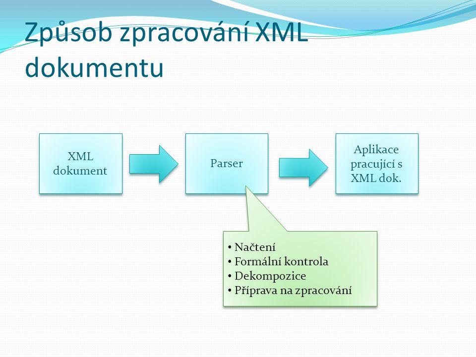 Způsob zpracování XML dokumentu XML dokument Parser Aplikace pracující s XML dok. Načtení Formální kontrola Dekompozice Příprava na zpracování Načtení